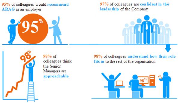 2014 staff survey