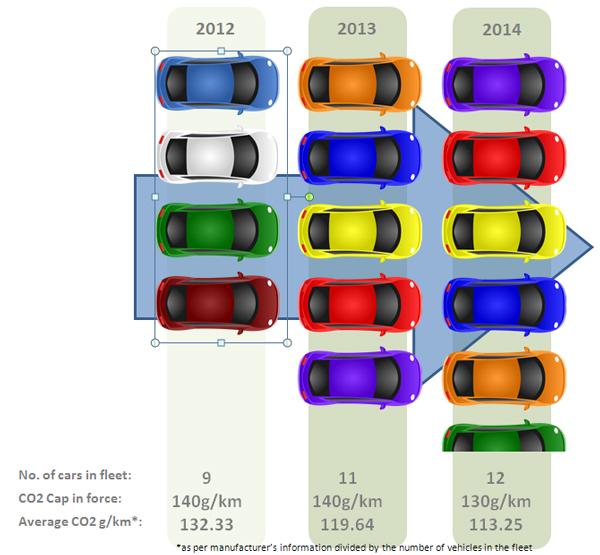 2015 CO2 car emissions