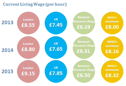 Current living wage